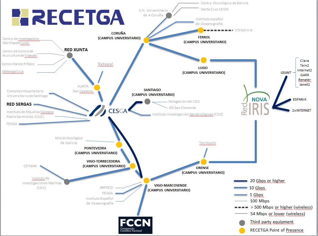 Centros conectados RECETGA