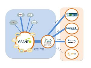 Figura interconexión de redes nacionales a través de GEANT y acceso de RECETGA a través de RedIris.