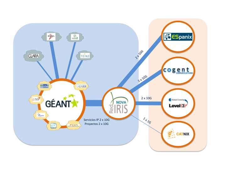 Figure shows interconnection of national networks through GEANT and RECETGA access through RedIris.