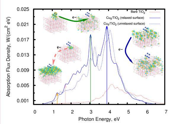 TiO2 fotoactivo
