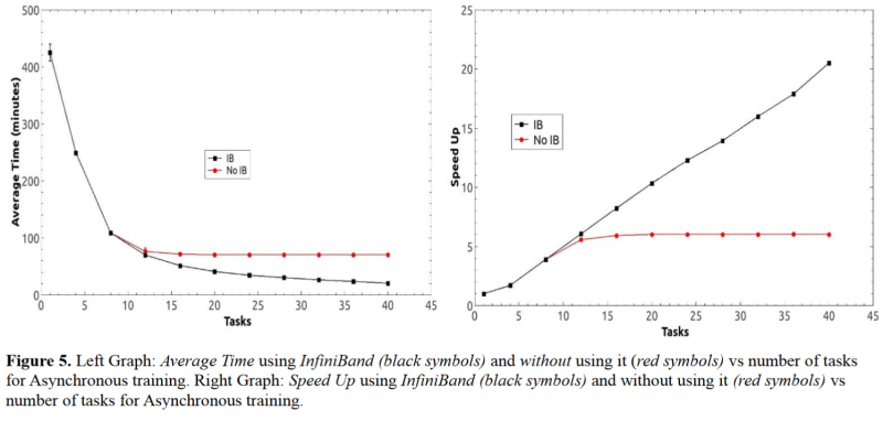Machine learning infiniband