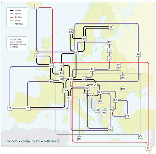 Geant. Esquema de interconexión de las redes europeas