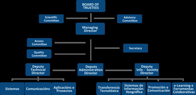 CESGA Organization chart